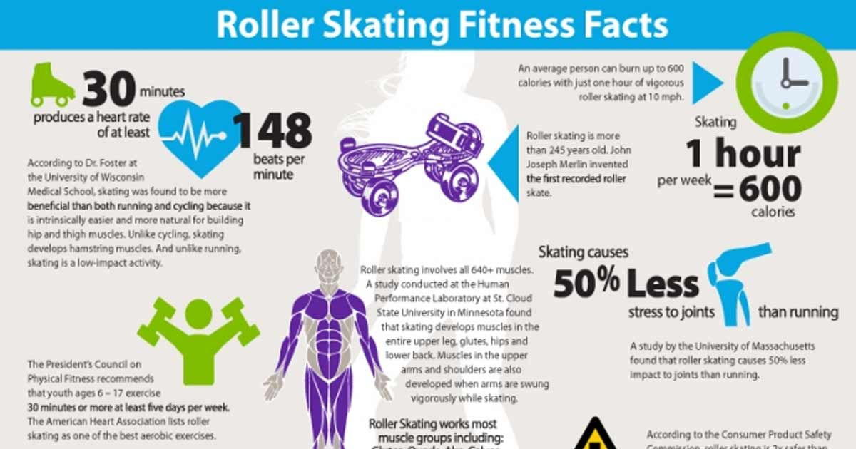 The fitness benefits of Roller-skating